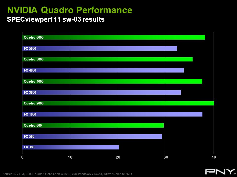 NVIDIA Quadro Performance SPECviewperf 11 sw-03 results