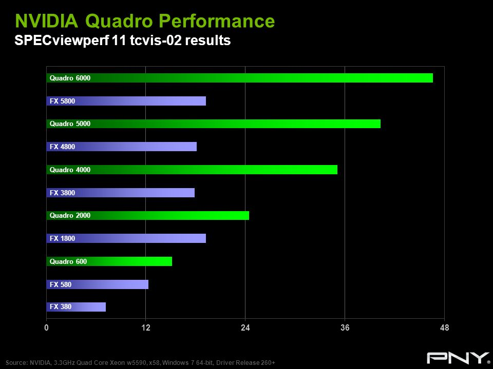 NVIDIA Quadro Performance SPECviewperf 11 tcvis-02 results