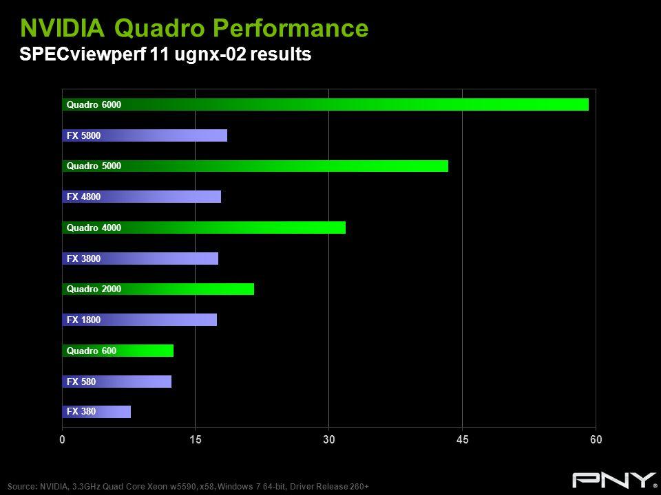 NVIDIA Quadro Performance SPECviewperf 11 ugnx-02 results