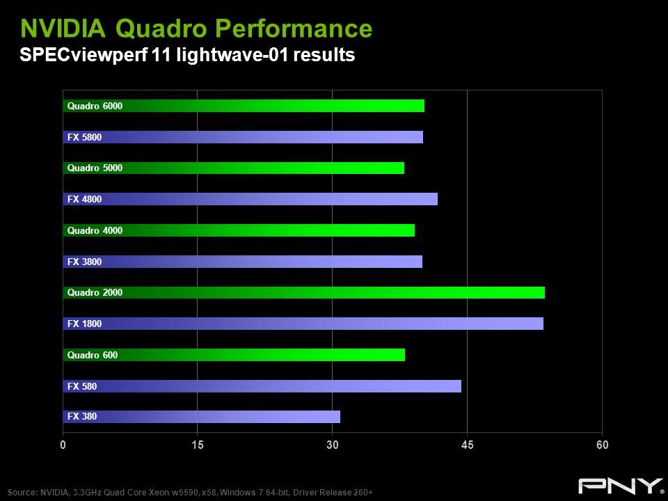 NVIDIA Quadro Performance SPECviewperf 11 lightwave-01 results