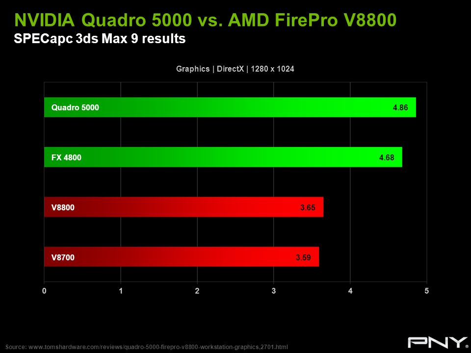NVIDIA Quadro 5000 vs. AMD FirePro V8800 SPECapc 3ds Max 9 results