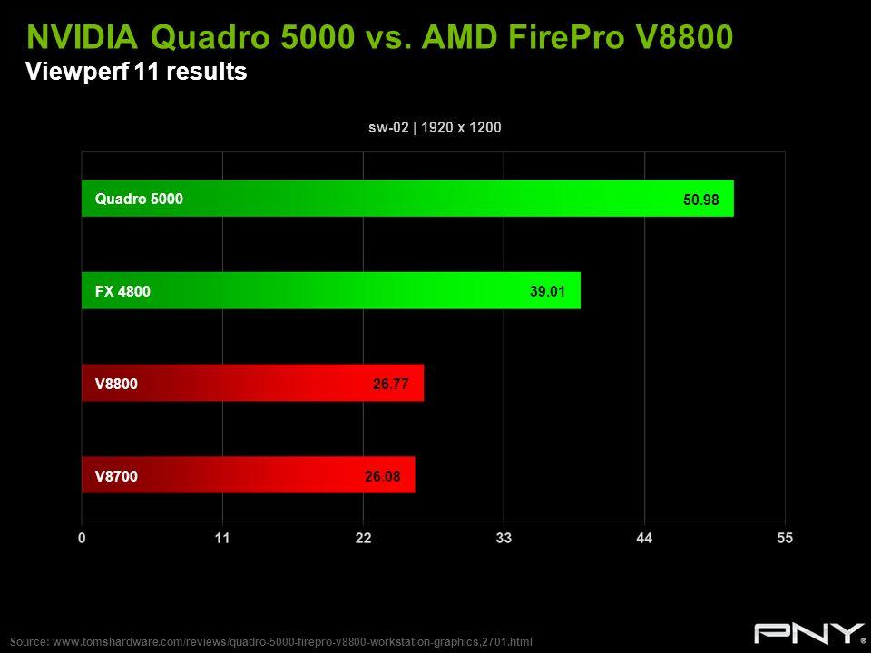 NVIDIA Quadro 5000 vs. AMD FirePro V8800 Viewperf 11 results
