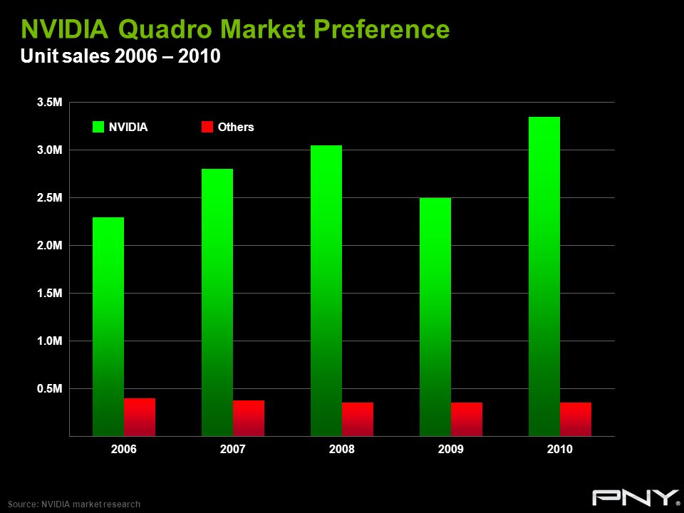 NVIDIA Quadro Market Preference Unit sales 2006 – 2010