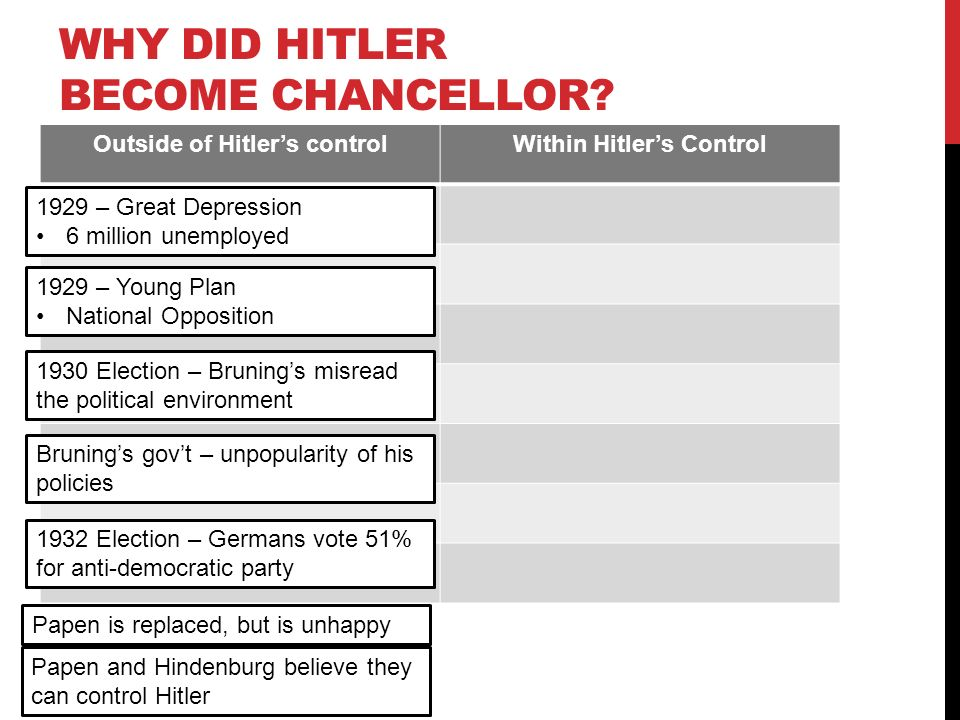 Why did Hitler and the Nazi party become so popular in Germany?