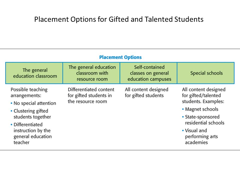 Gifted and Talented Education Resources