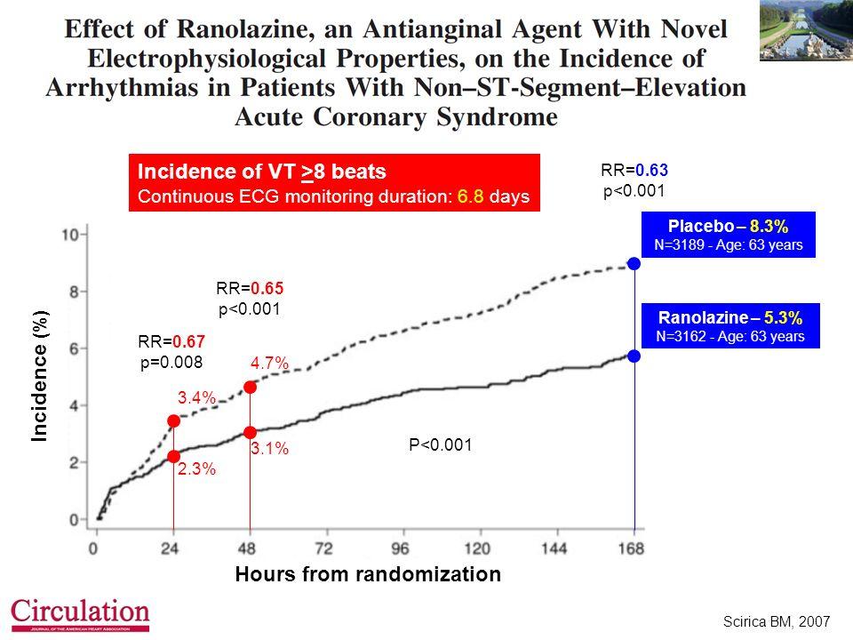 Hours from randomization
