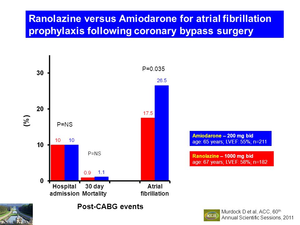 Ranolazine versus Amiodarone for atrial fibrillation prophylaxis following coronary bypass surgery