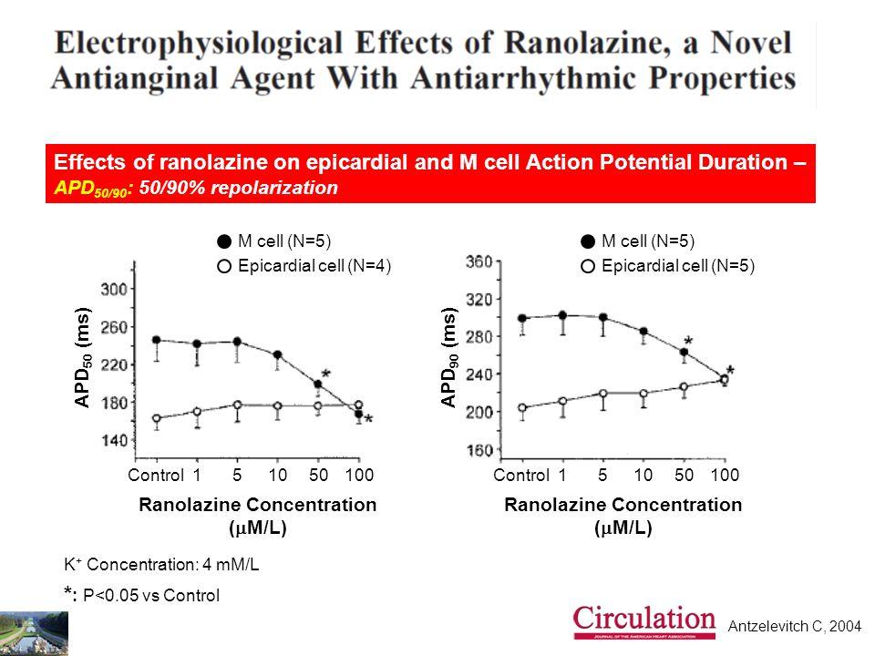 Ranolazine Concentration (mM/L)