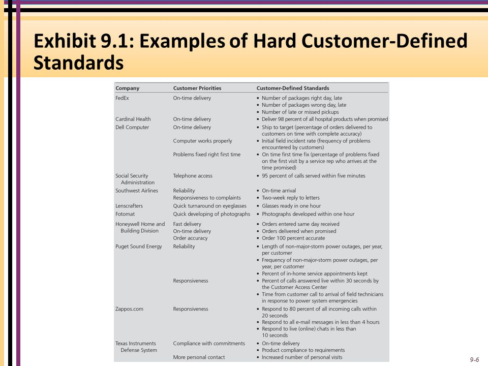 factors necessary for appropriate service standard Customer service   demonstrates and applies the knowledge and skills necessary to perform the job effectively  chooses appropriate tools or technology for.