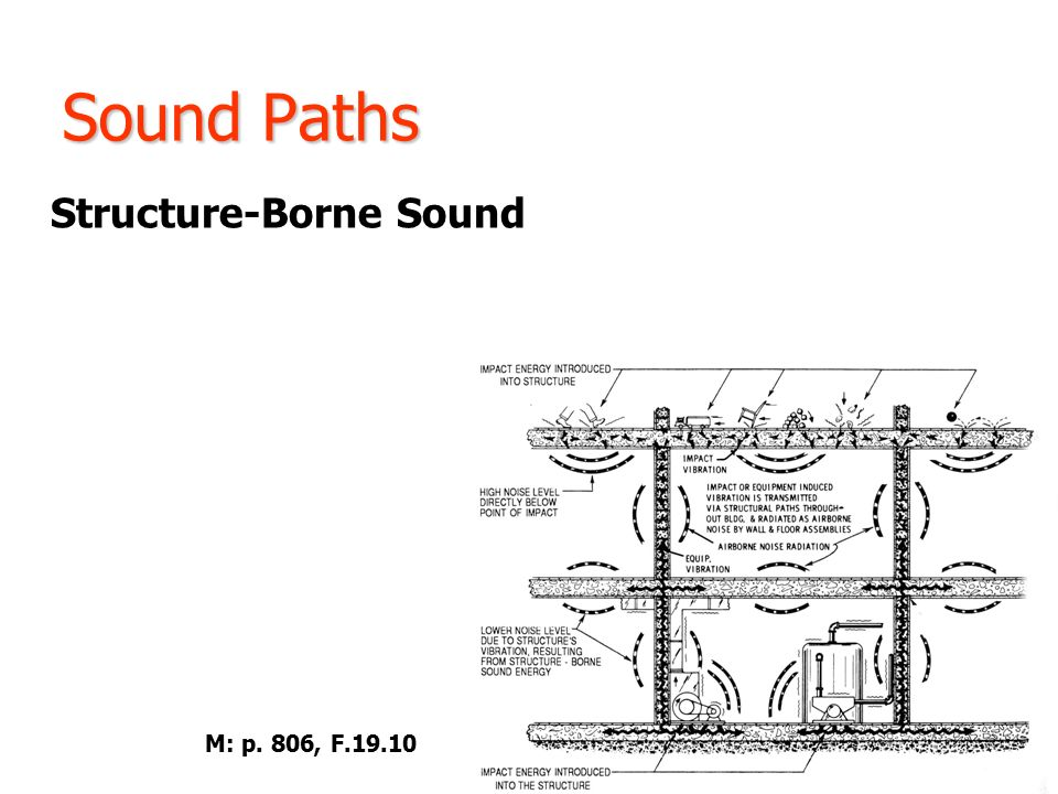 Technology In Architecture Ppt Video Online Download