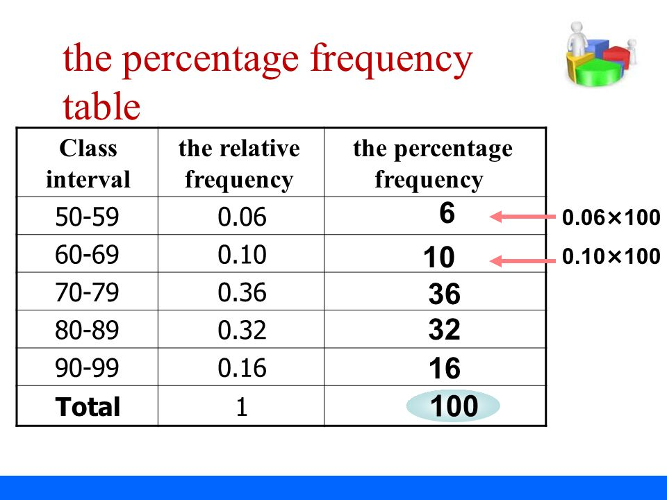 Ppt video online download for Z table 99 percent