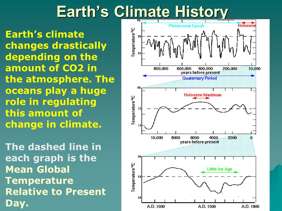 history of climate change pdf