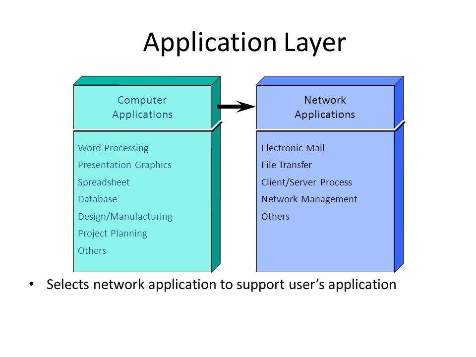 Evolution of internetworking ppt download for Computer network planning and design