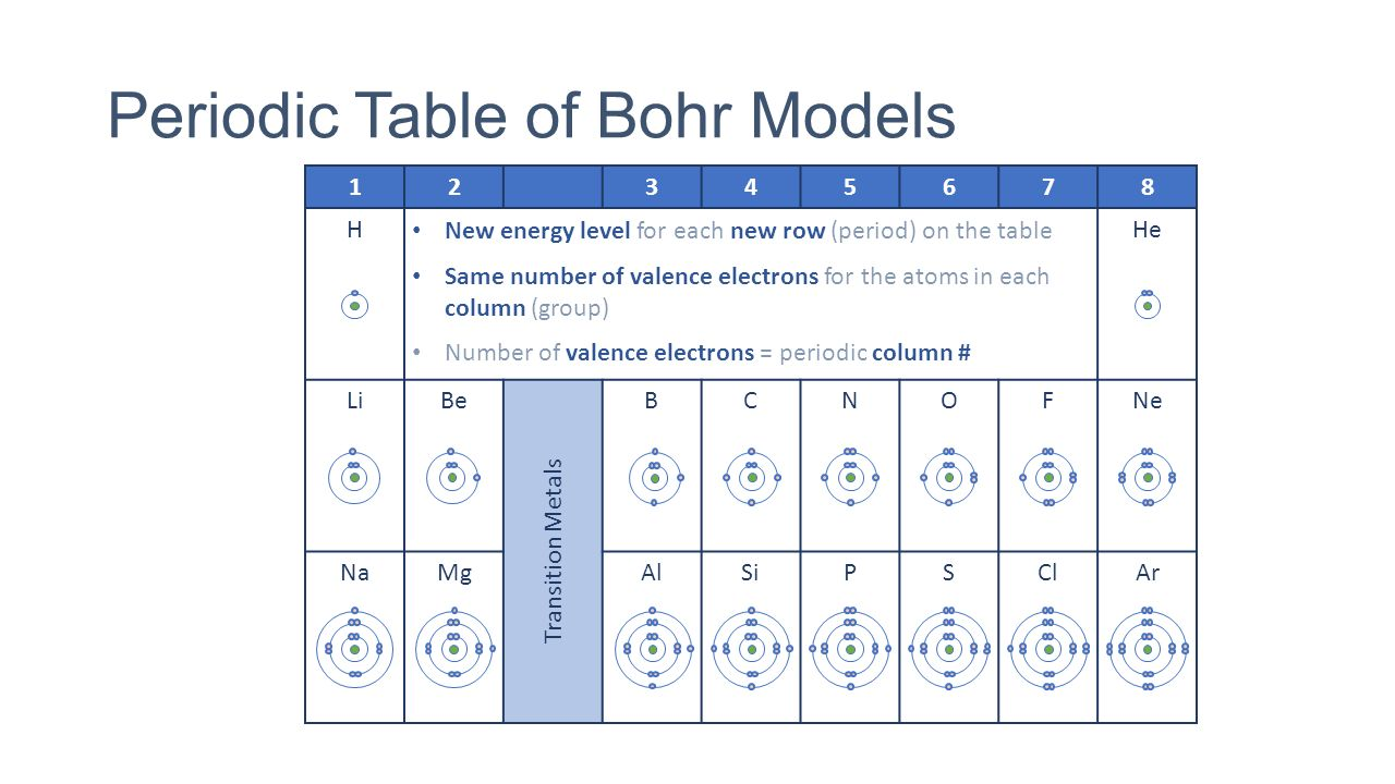 Periodic table bohr model choice image periodic table images whot 127 describe how you arranged your periodic table rows periodic table of bohr models gamestrikefo gamestrikefo Image collections