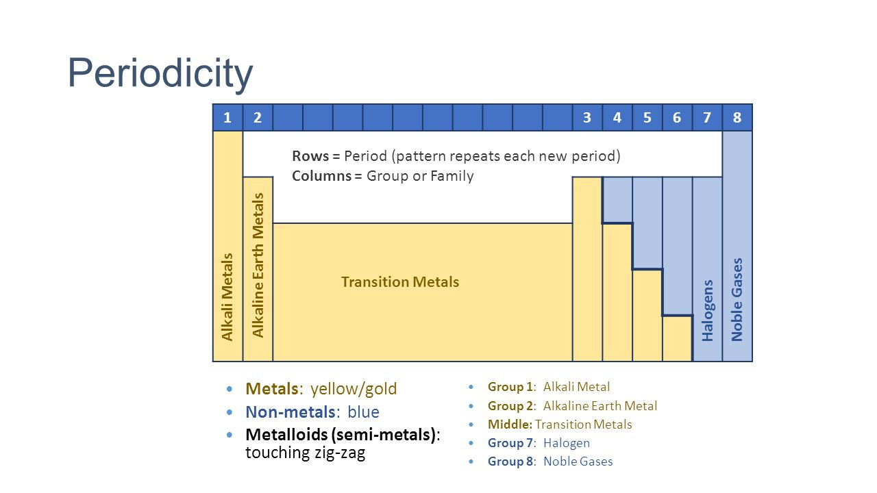 Whot 127 describe how you arranged your periodic table rows periodicity metals yellowgold non metals blue gamestrikefo Image collections