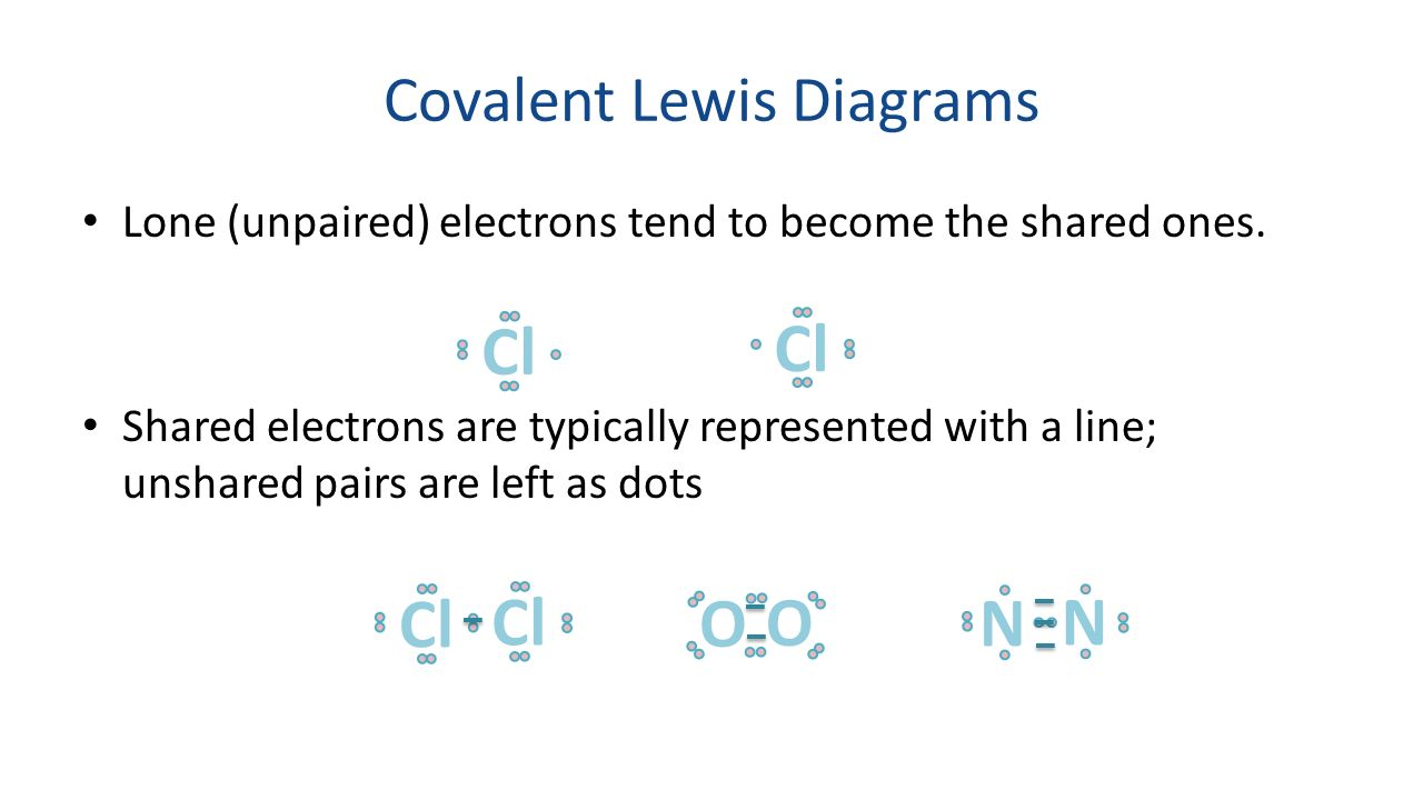 Whot 127 describe how you arranged your periodic table rows covalent lewis diagrams pooptronica Images