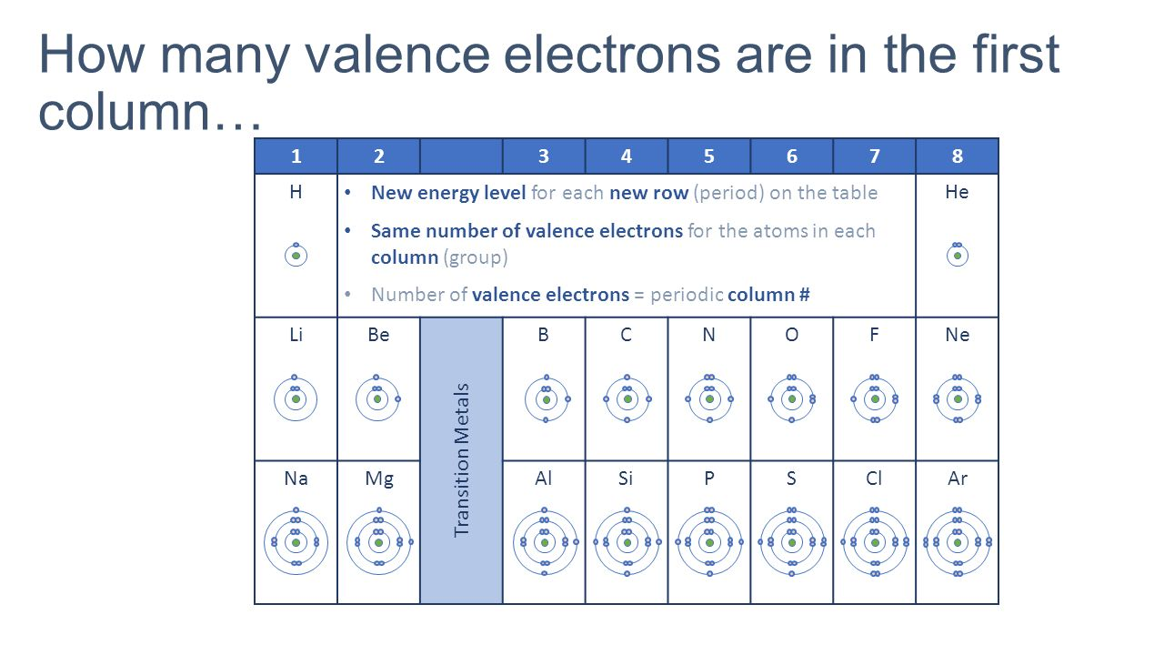 Whot 127 describe how you arranged your periodic table rows how many valence electrons are in the first column gamestrikefo Choice Image