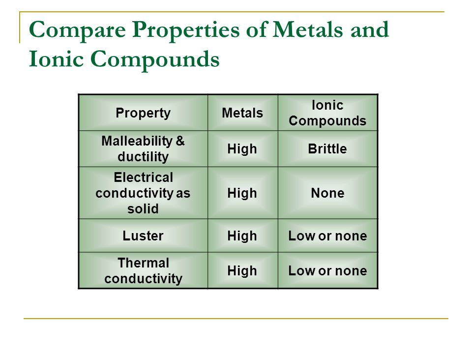 properties of metallic compounds
