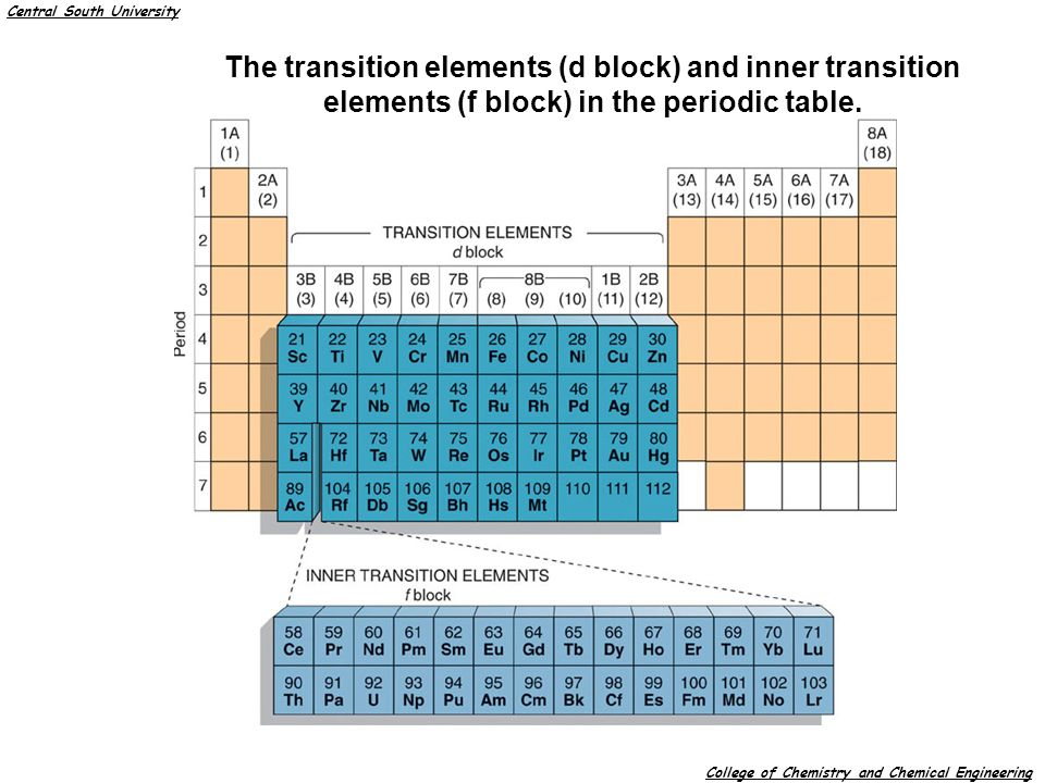 inner transition metals on periodic table