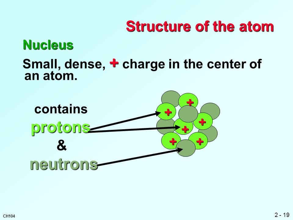 protons Structure of the atom & neutrons Nucleus