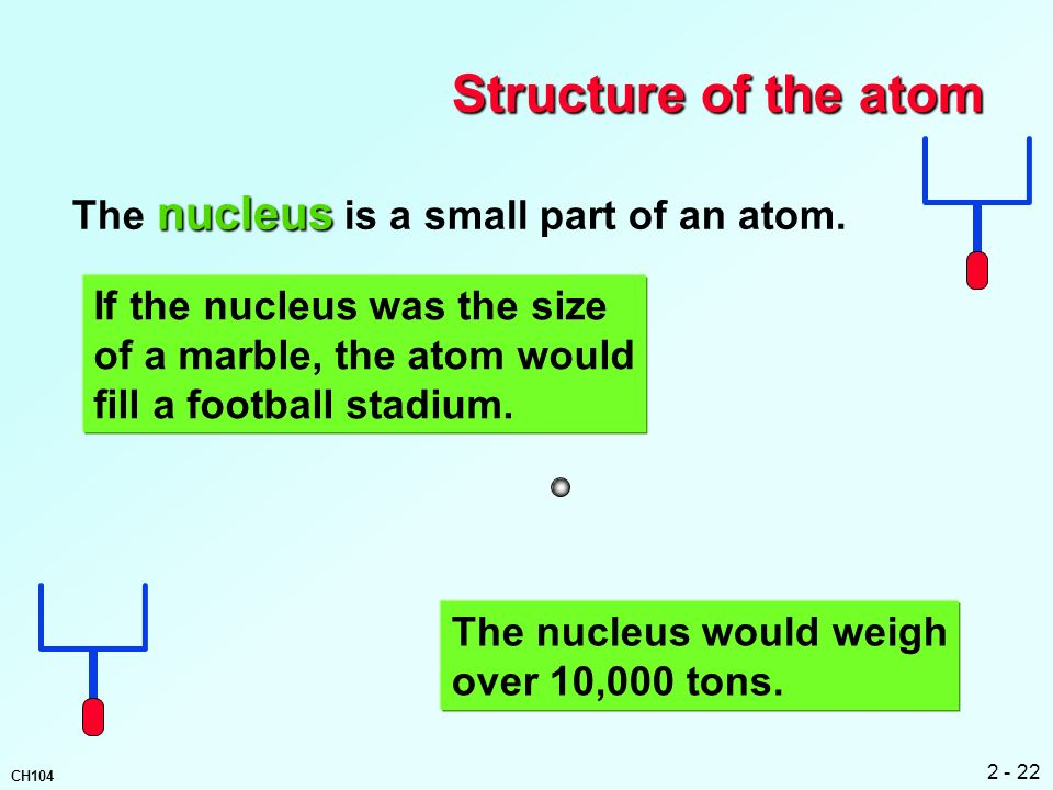 Structure of the atom The nucleus is a small part of an atom.