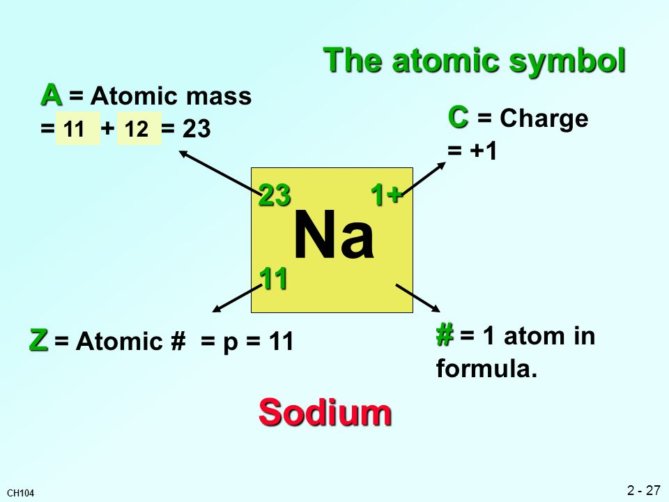 Na Sodium The atomic symbol A = Atomic mass = p + n = 23 C = Charge 23