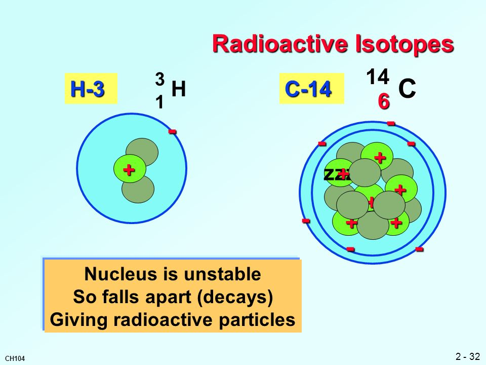 So falls apart (decays) Giving radioactive particles