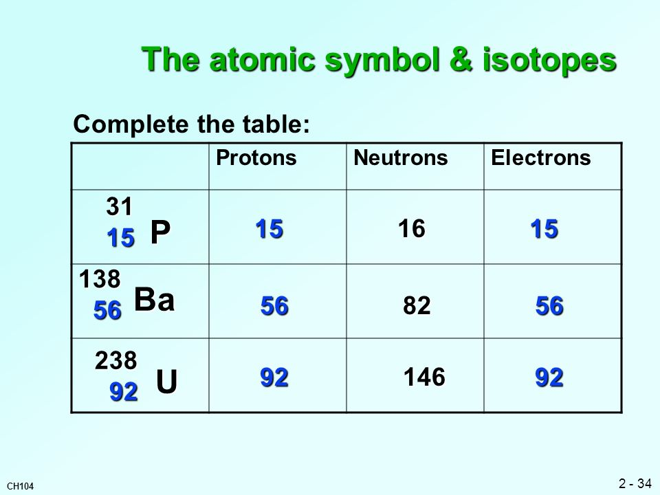 The atomic symbol & isotopes