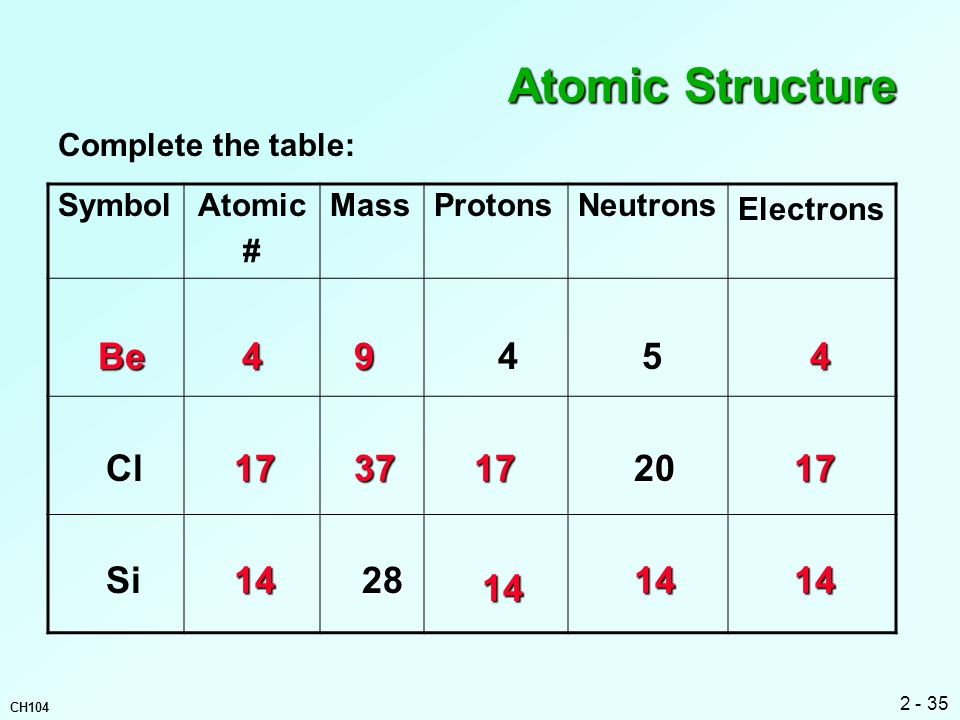 Atomic Structure Be Cl Si