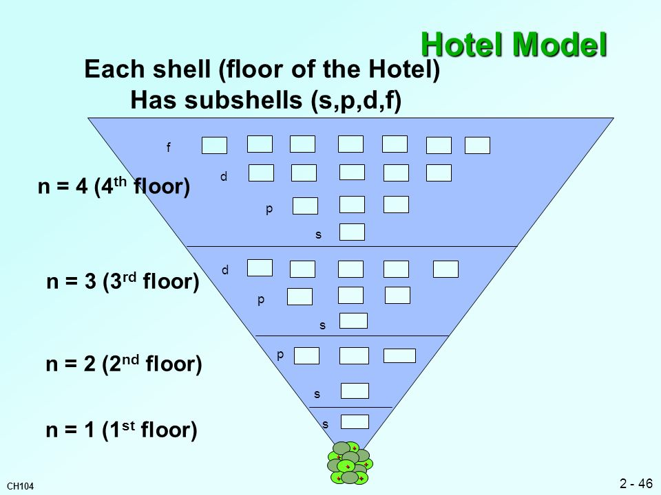Each shell (floor of the Hotel)