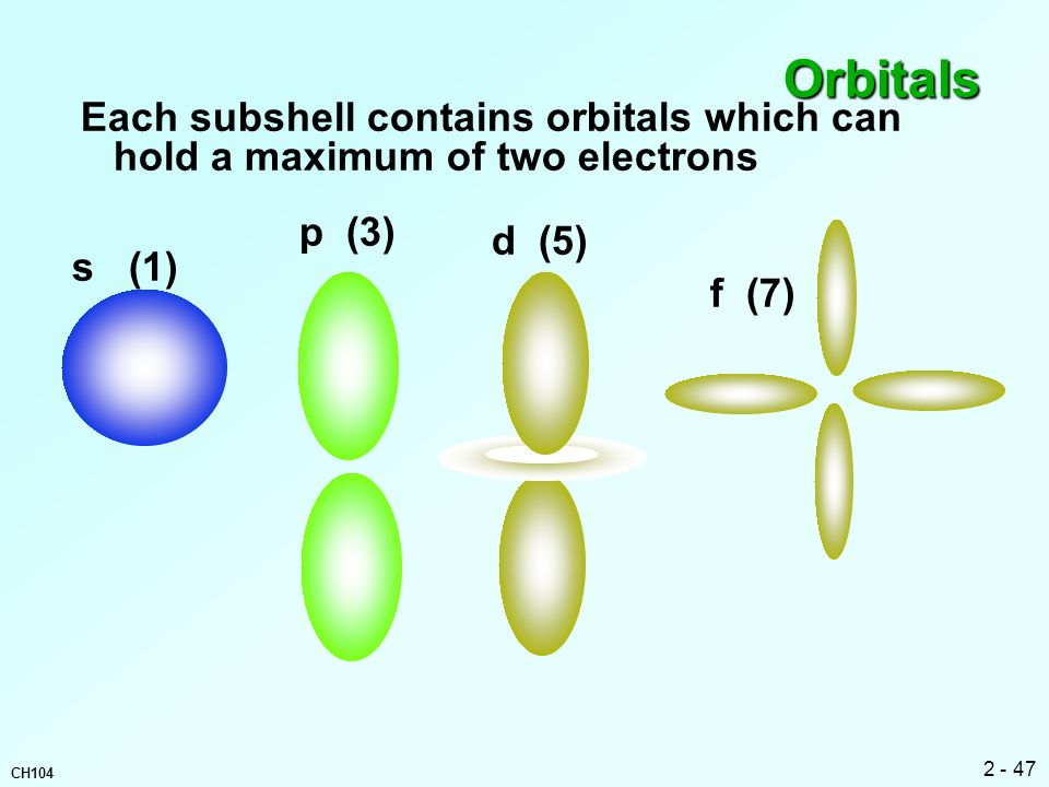 Orbitals Each subshell contains orbitals which can hold a maximum of two electrons. p (3) d (5)