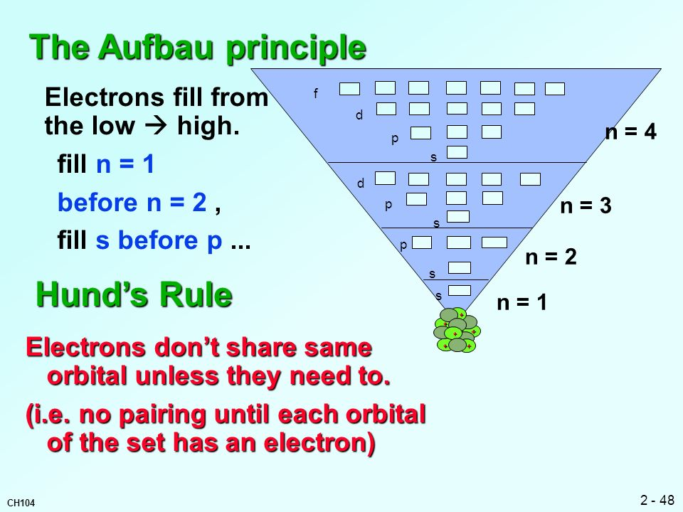 The Aufbau principle Hund's Rule Electrons fill from the low  high.