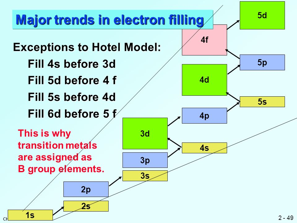 Major trends in electron filling
