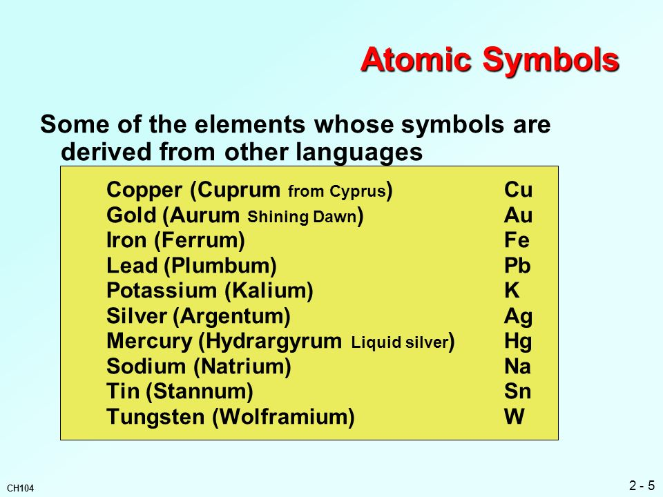 Atomic Symbols Some of the elements whose symbols are derived from other languages. Copper (Cuprum from Cyprus) Cu.