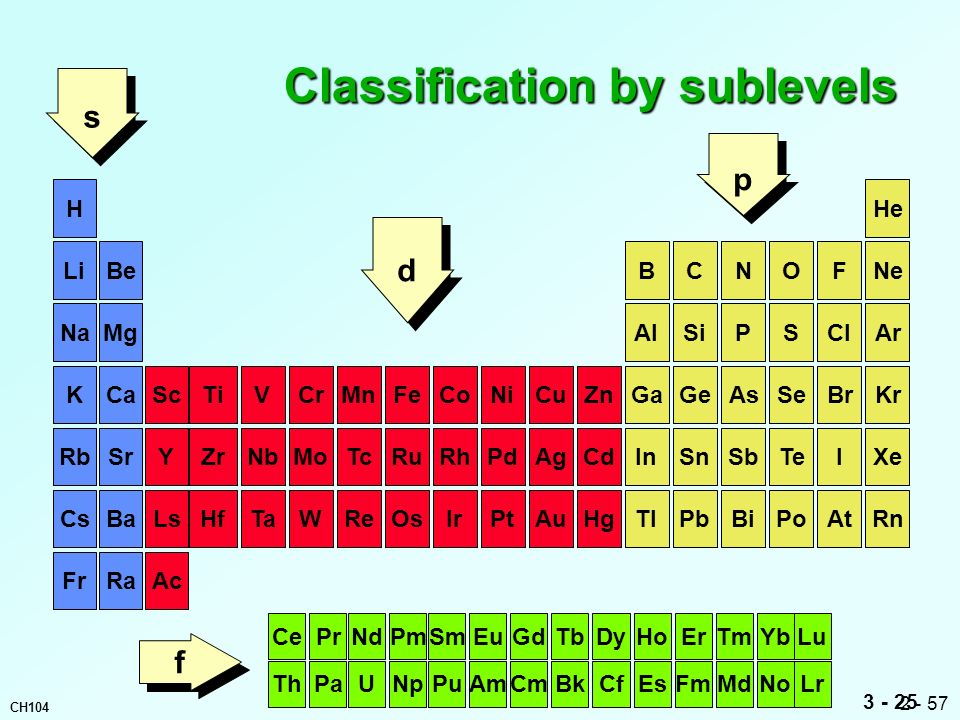 Classification by sublevels