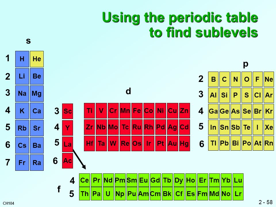 Using the periodic table to find sublevels