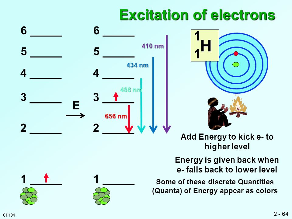 Excitation of electrons