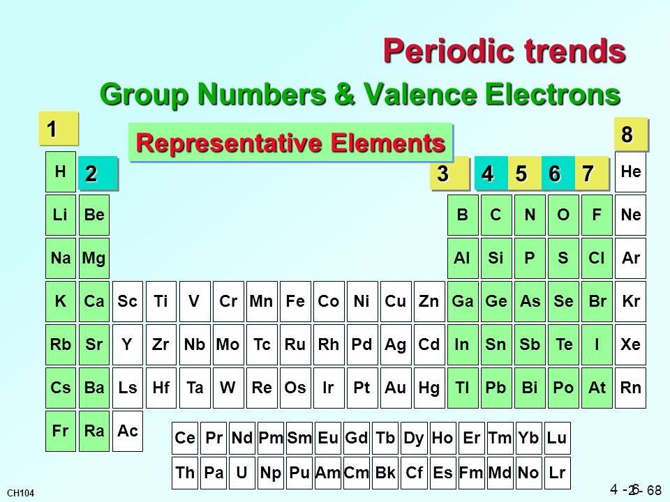 Group Numbers & Valence Electrons