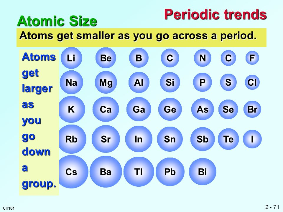Periodic trends Atomic Size