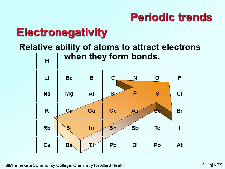 Periodic trends Electronegativity