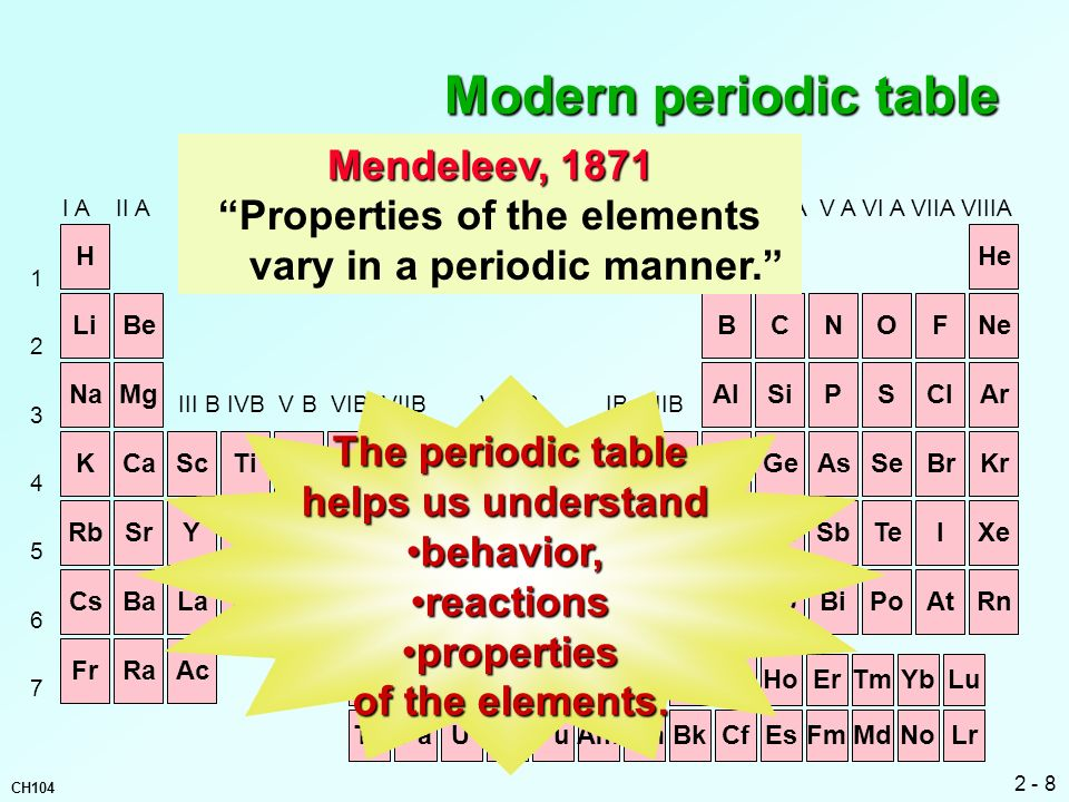 Properties of the elements vary in a periodic manner.