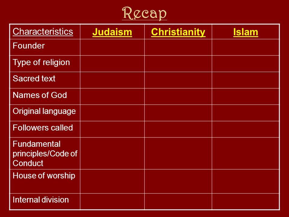 Recap Judaism Christianity Islam Characteristics Founder