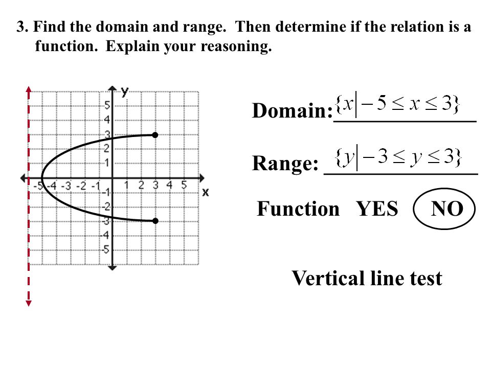explain domain and range of functions The domain of a function f(x) is the set of all values for which the function is defined, and the range of the function is the set of all values that f takes.