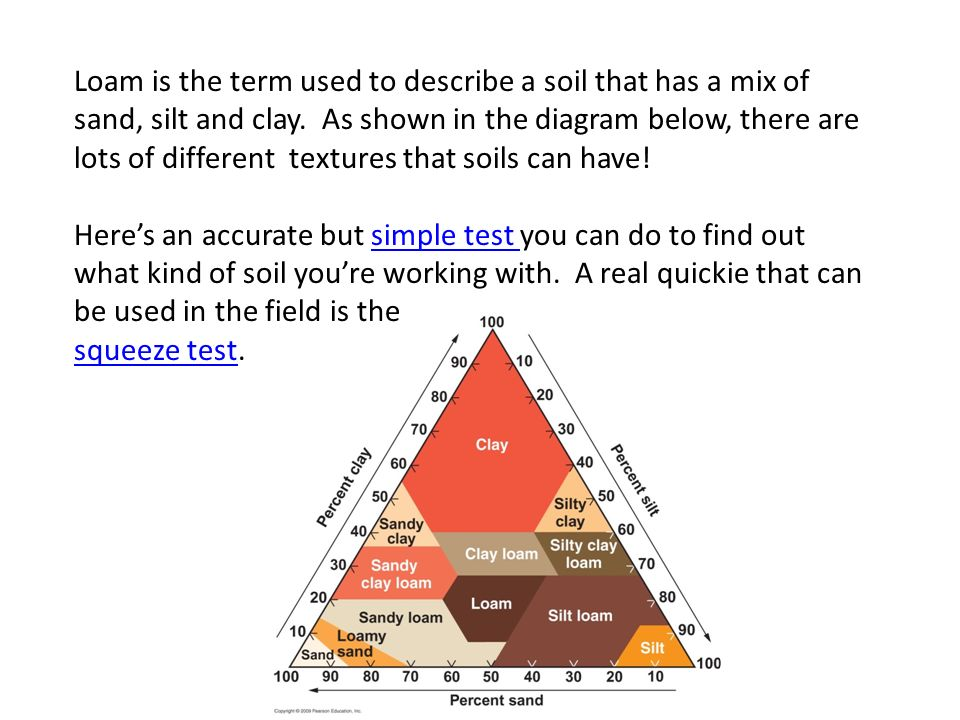 Soils soils are made up of solid liquid and gas for Different uses of soil