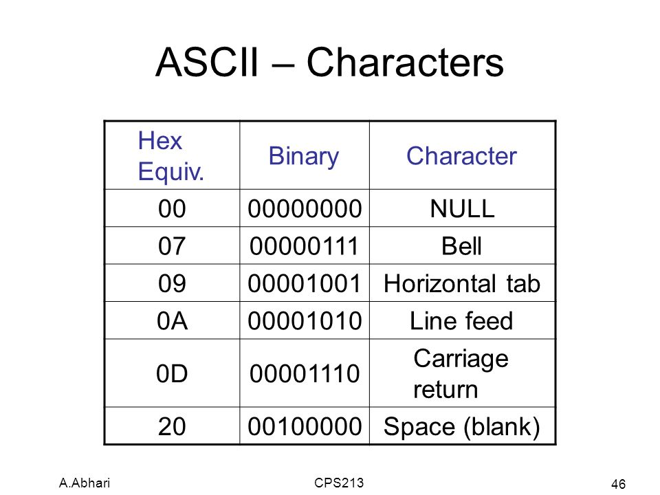 Chapter 1 binary systems ppt video online download for Tab ascii code