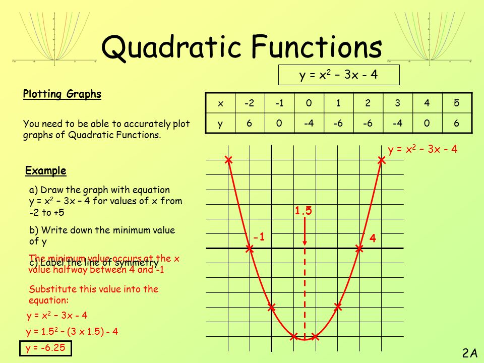 Quadratic Functions. - ppt video online download