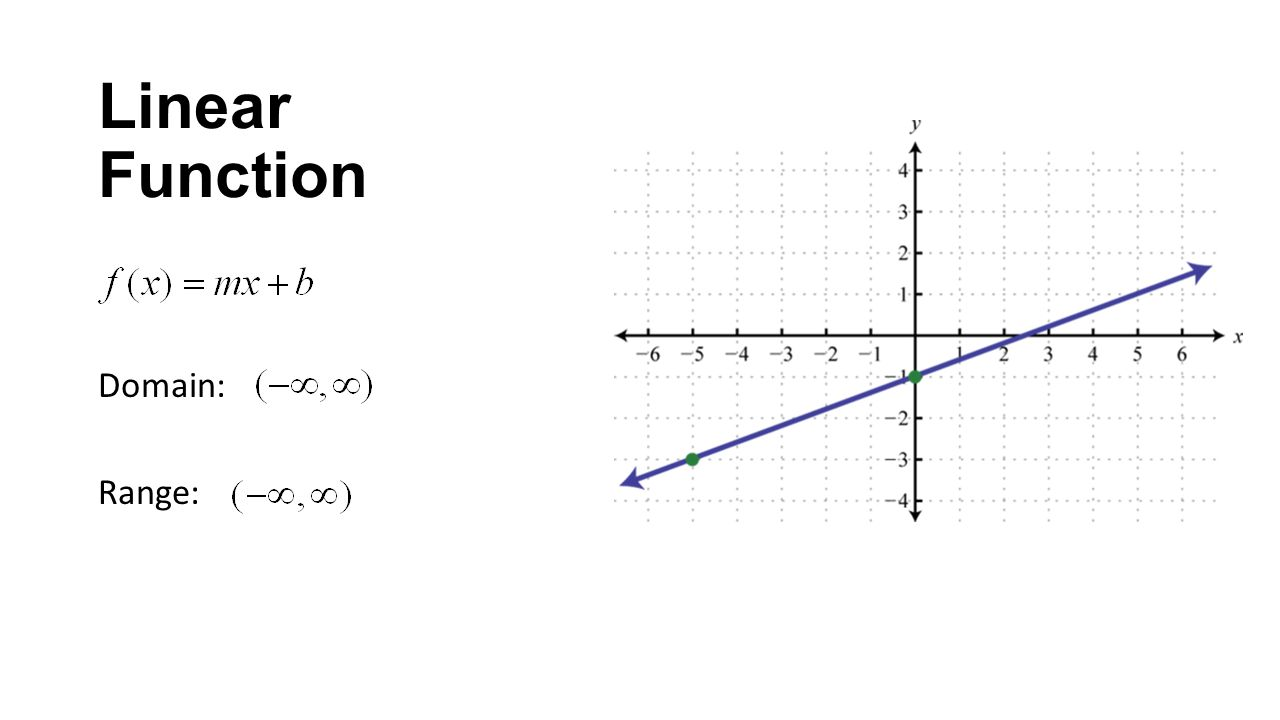 how to get the domain and range of a function