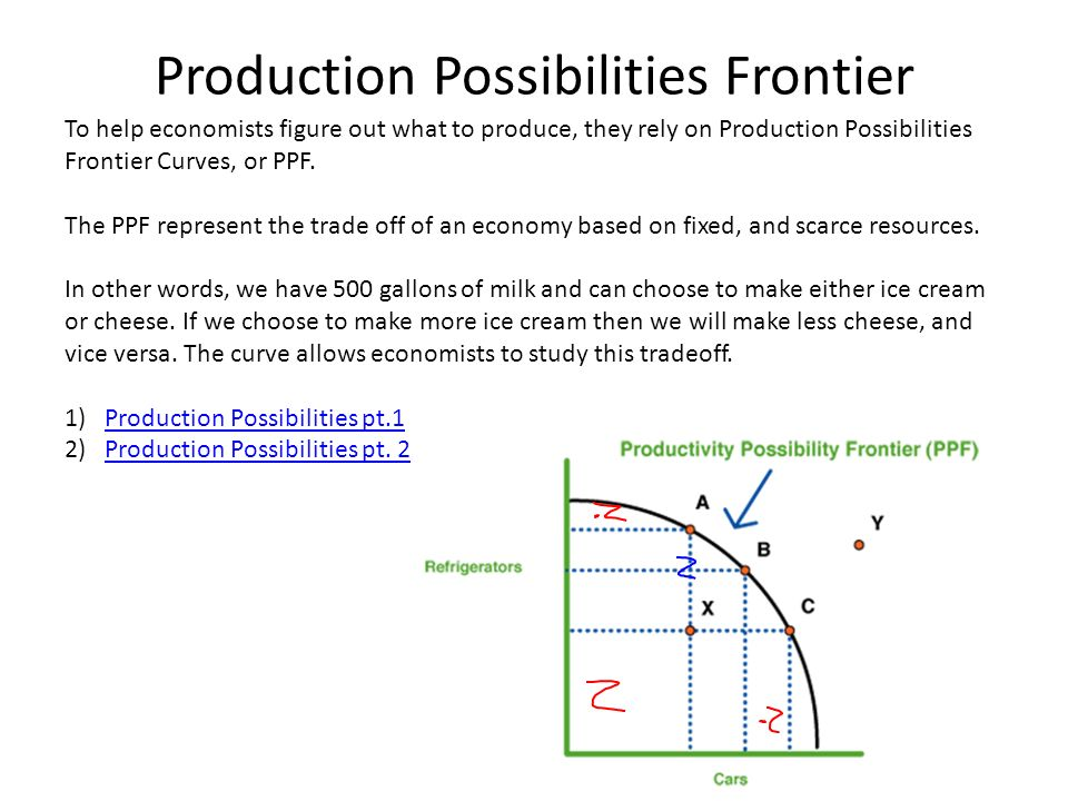what is production possibility frontier In this core topic video i guide students through the key elements of the ppf -  production possibility frontier.
