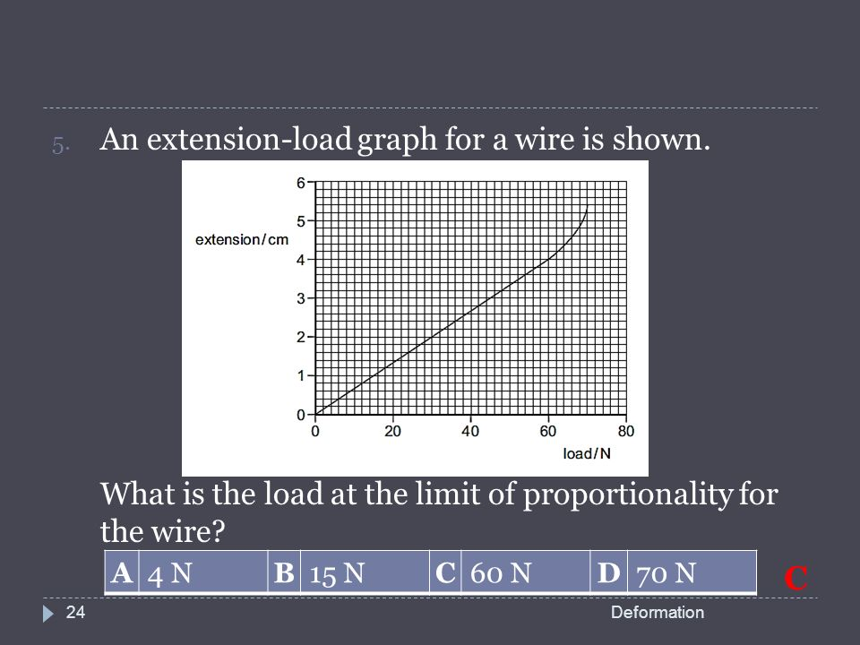C+An+extension load+graph+for+a+wire+is+shown. wire graph dolgular com  at readyjetset.co