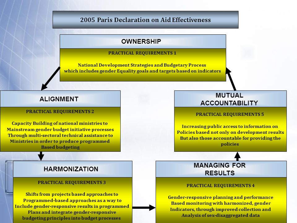 2005 Paris Declaration on Aid Effectiveness